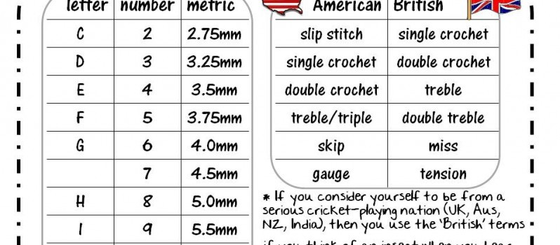 Useful And Downloadable Conversion Chart For American