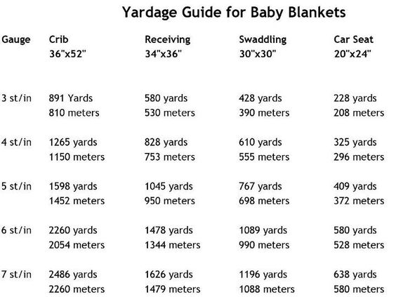 How Much Yarn for Baby Blanket